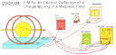 E/M for an Electron-Deflection of a Charge Moving in a Magnetic Field