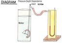 Pressure (Depth Dependence)