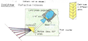 Refractive Indices (Multiple Prism)