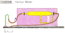 Venturi Meter (Pressure Measurements in Fluid Flow)